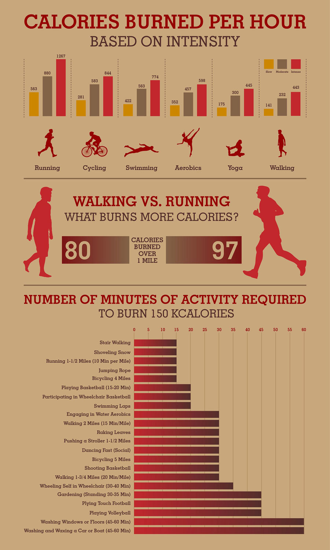 Calories Burned Per Hour Based on Intensity