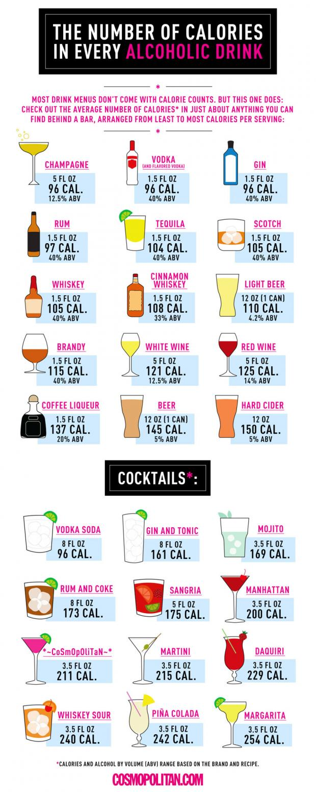 The Number of Calories in Every Alcoholic Drink